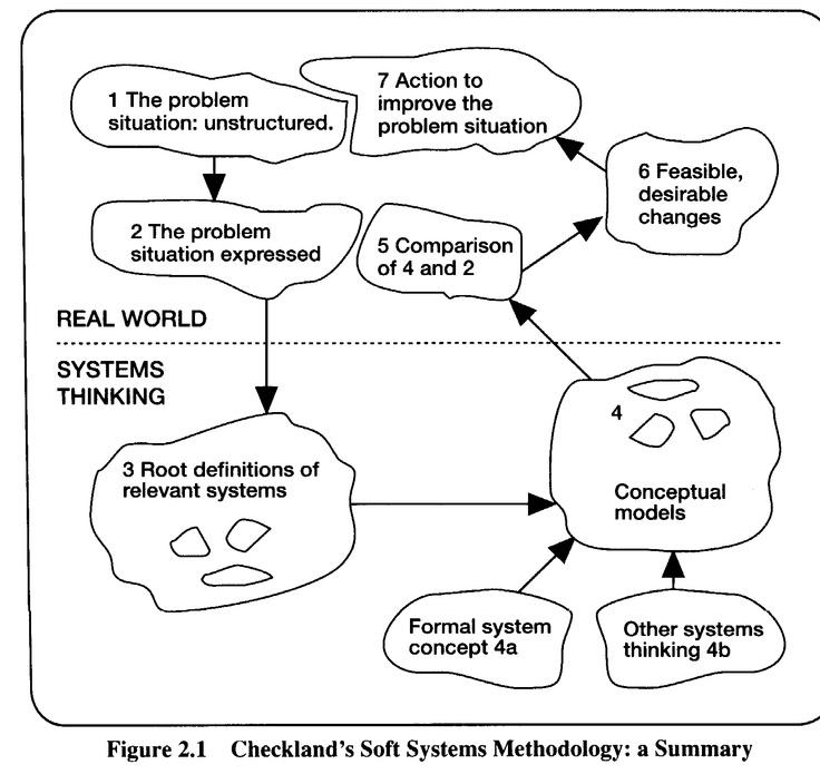 Soft Systems Methodology diagram almac.co.uk