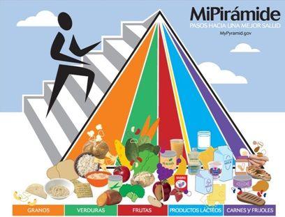 Conoce la nueva pirámide alimenticia. http://bit.ly/1AfwvdO