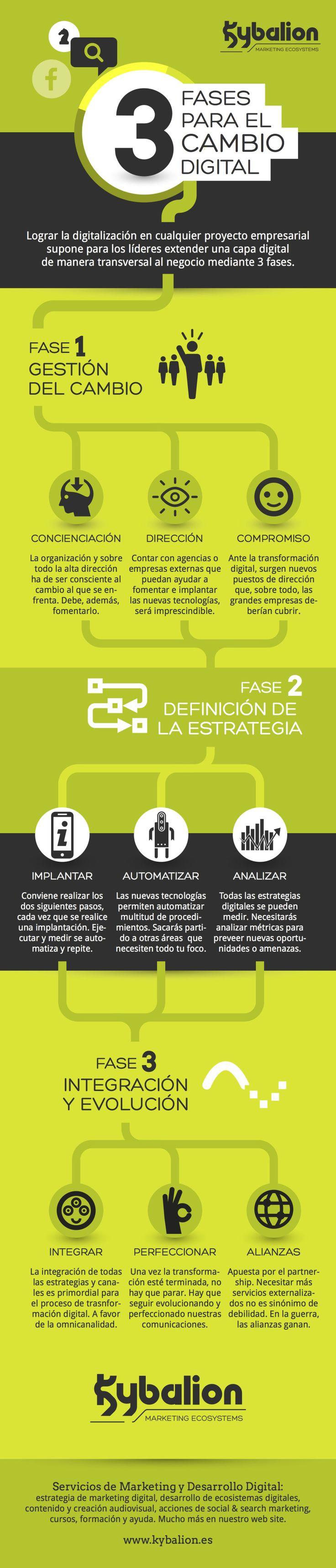 3 Fases de la Transformación Digital