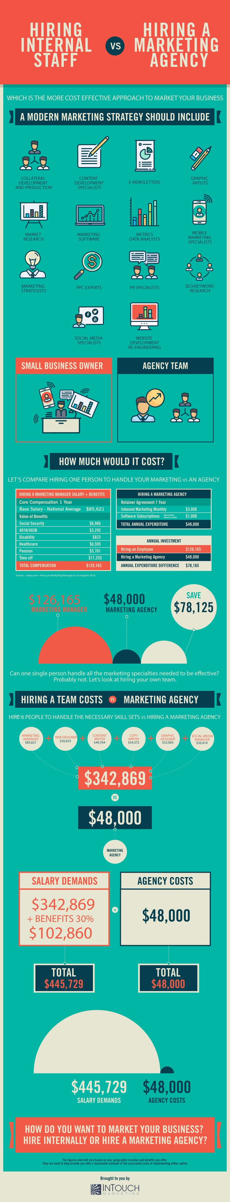"Many business people believe that in order to grow their business they need to hire internal marketing staff. In reality, hiring a marketing firm instead can be much more cost-effective and help you reach your financial business goals faster. Explore ""Hiring A Marketing Agency Vs. Hiring Internal Staff"" in this infographic by InTouch Marketing."
