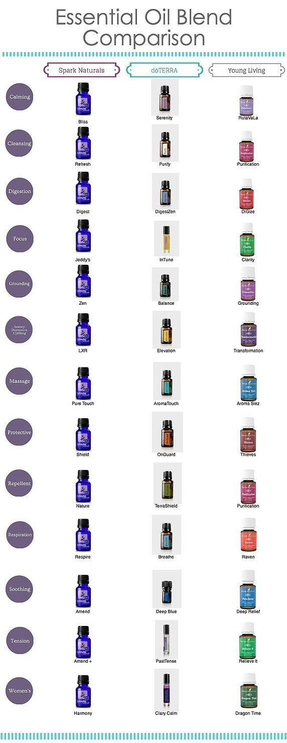 Essential oil blend compare sheet.
