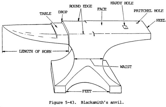 forge welding diagram