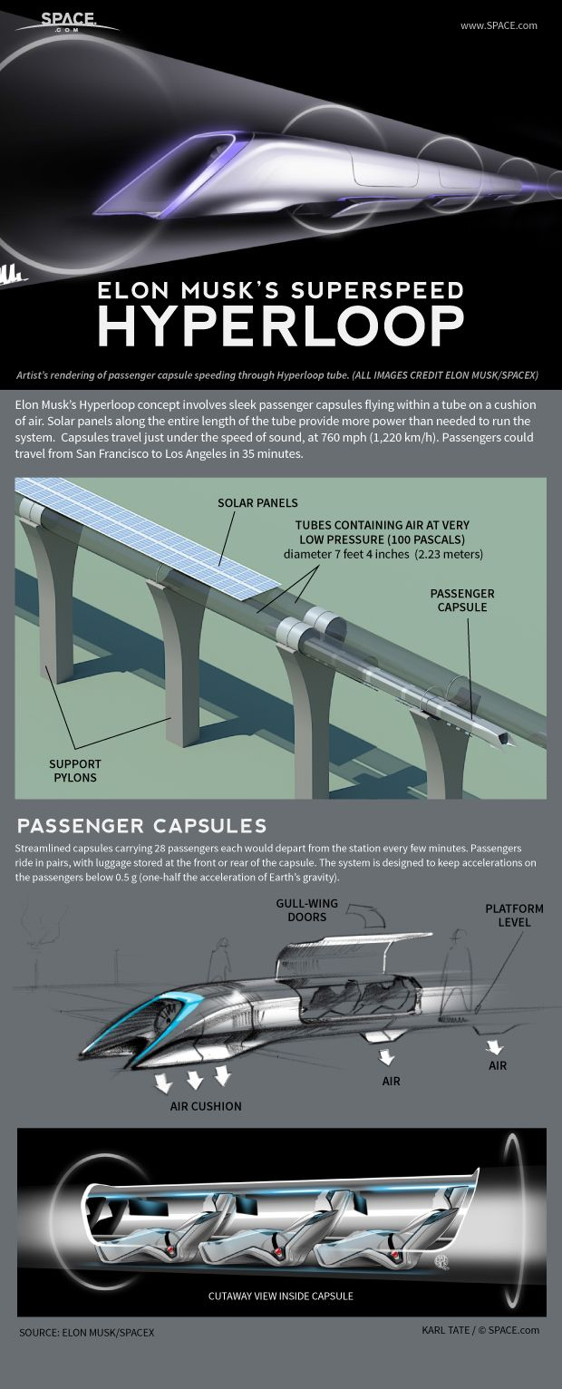 Billionaire entrepreneur Elon Musk's vision for a futuristic Hyperloop transportation system concept involves sleek passenger capsules flying within a tube on a cushion of air. See how the ultra-fast system could get from N.Y. to S.F. in 30 min.