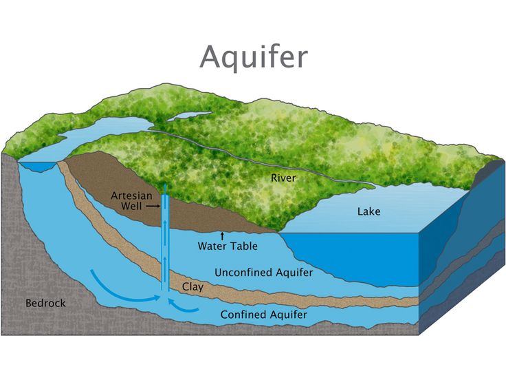 search and google on pinterest : aquifer diagram - findchart.co