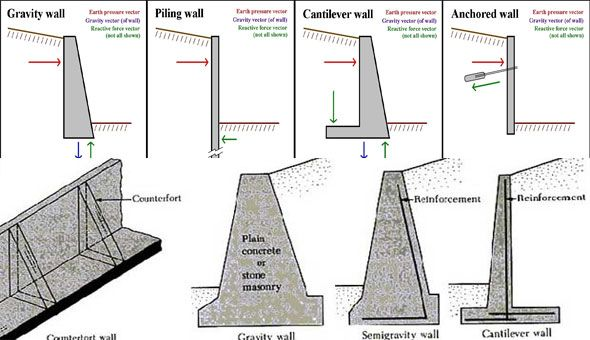 pin by rajib dey on 3d modeling design retaining wall on types of structural walls id=84553