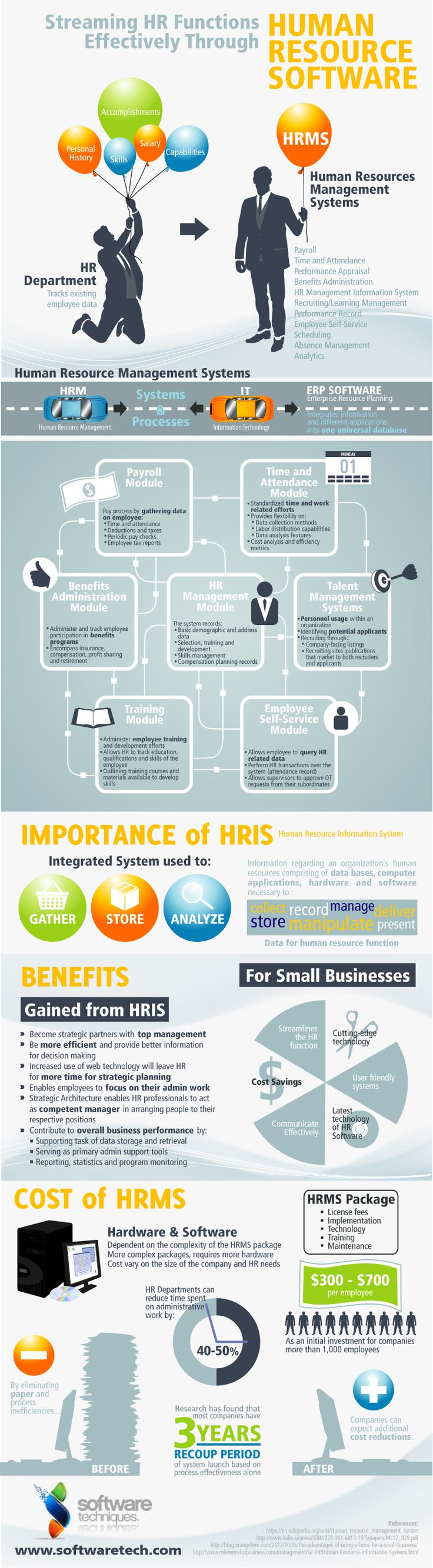Streaming HR Functions Effectively Through Human Resource Software #Infographic