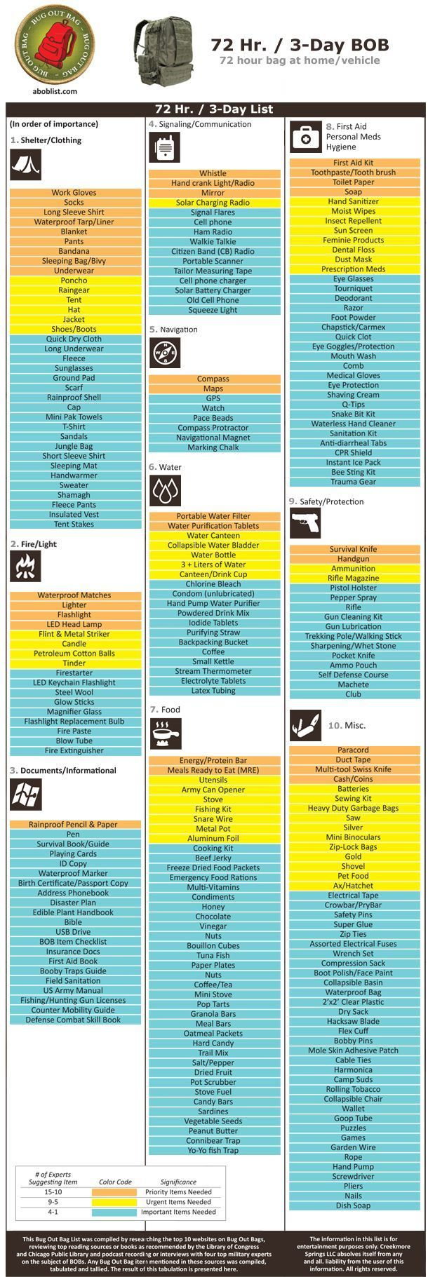 Bug Out Back Checklist - Plus lists for  Get Home Bag and Every Day Carry -