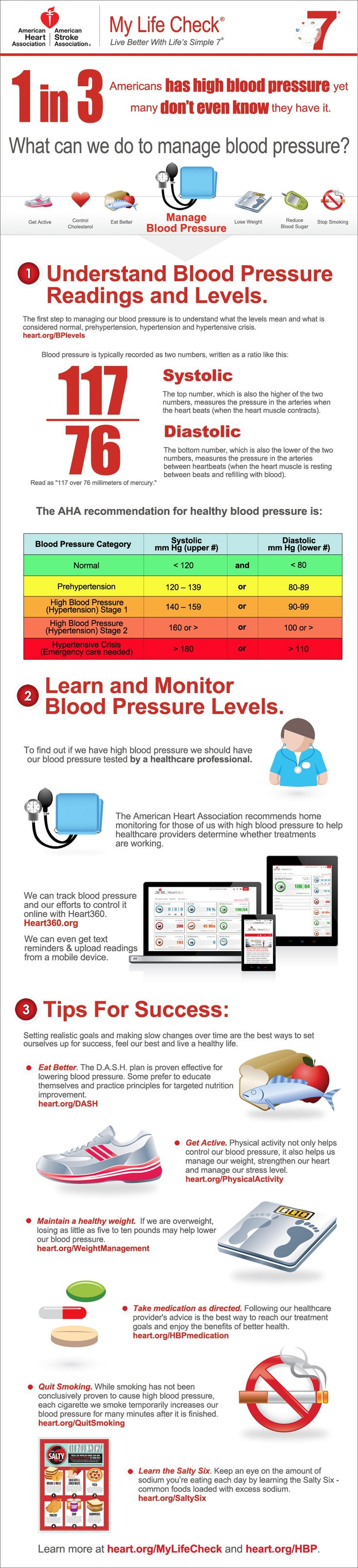 Manage Blood Pressure Infographic. Great tips on how you can manage your blood pressure.