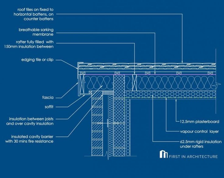 Pitched Roof Detail Examples in 2020 | Roof detail ...