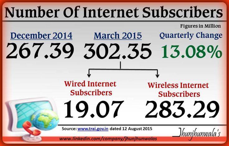 #TRAI #TelecomRegulatory #Wireless #Wired #Internet #Subscribers #InternetUsers #JhunjhunwalasFinance