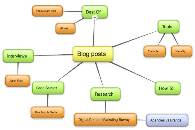 Article describes how to use mind mapping: 17 Techi, Marketing Strategies, Institut Blog, Marketing Tips, Marketing Institut, Social Media, Techi Shortcuts, Mind Maps, Content Marketing