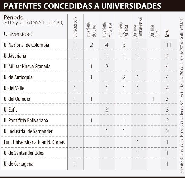 La Nacional es la universidad líder en patentes, según la SIC