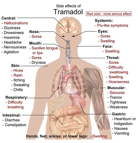 Tramadol (Ultram) is a drug prescribed for pain which many believe is non-addictive. In fact, it is an opiate and is causing addiction problems worldwide.