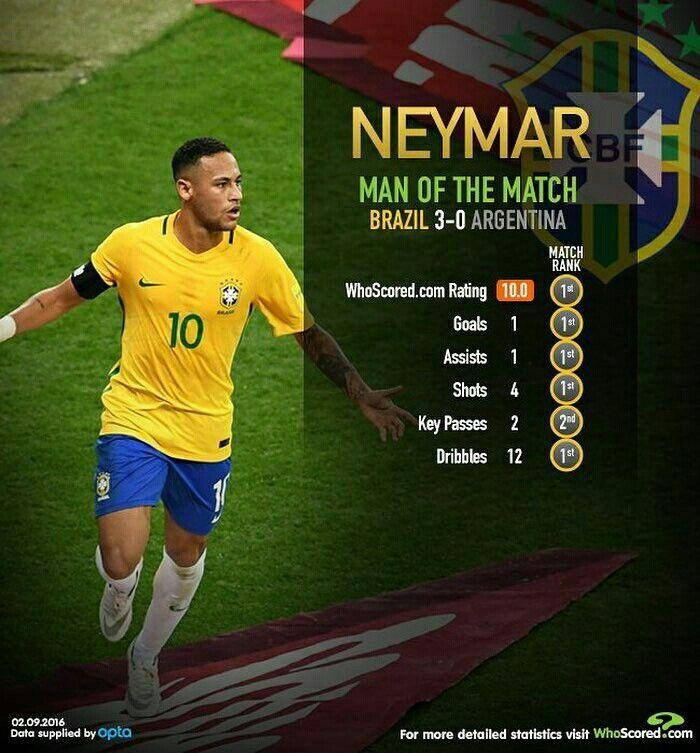 @neymarjr Man of the match . Rating: 10/10 _____________________________________ #Brasil #Brasileira #Brazil #Seleção #soccer #FootBall #seleçãobrasileira #CBF #Follow #FollowMe #Nike #FIFA #2018 #brazilingram #rumoaohexa #ouseserbrasileiro #BrasilFootballNationalTeam #BrasilxArgentina #braXarg