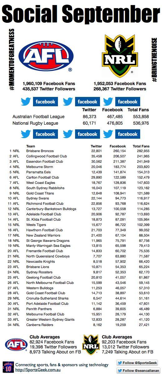 #gotiges @SportsGeek Infographic - Social September AFL vs NRL Social Media Fan ladder