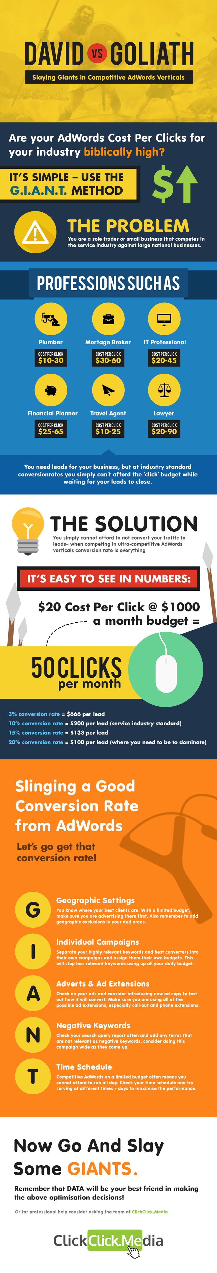 Are your AdWords Cost Per Clicks Too High? Struggling Against Large Companies with Huge Budgets? Learn How To Compete with a Good Conversion Rate!