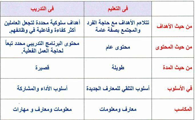 Pin By Abdullah Afif On ادوات التدريس والتعلمtoolkit Teaching Learning Bullet Journal Journal