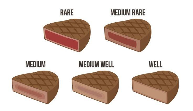 Los puntos de la carne (en inglés).