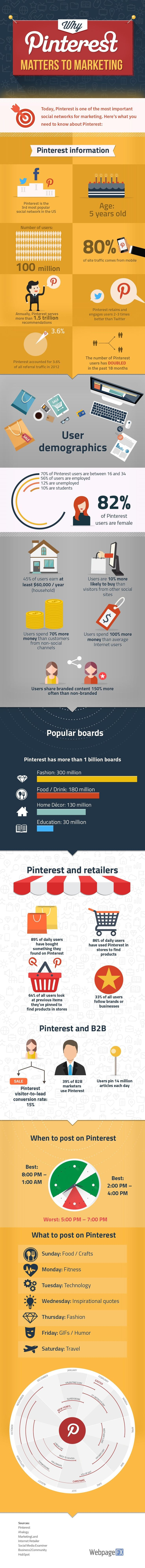 Today, Pinterest is one of the most important social networks for marketing. Here's what you need to know about this visual social network.
