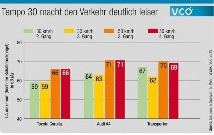 Tempo 30: csendesebb közlekedés http://www.vcoe.at/tl_files/vcoe/uploads/News/VCOe-Factsheets/2013-04%20Tempo%2030/g3.jpg