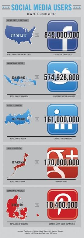 How big is social media
