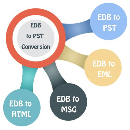 Here a best Email Migration Application software are provided by Enstella Systems that helps users to solve problem related with Emails migration from one to another place. In the group of email migration application, one product is EDB to EML Converter that best for convert EDB to EML with emails & attachments. OST Recovery Software offers recovery corrupted OST files to PST file and it also provides Exchange Recovery products that recover dismounted exchange Server mailboxes. Read More…