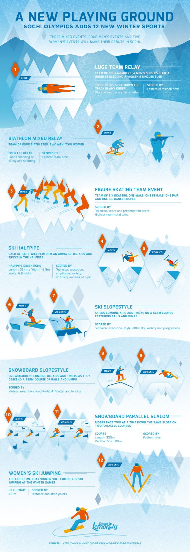 Are you ready for Sochi?! With the addition of 12 new Olympic sports in 2014, we decided to illustrate the new events and how they are scored in an #infographic