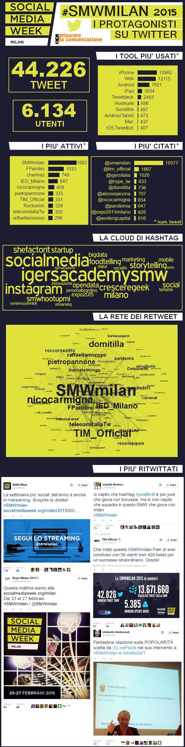 Si è conclusa da poco la Social Media Week 2015 di Milano, un successo di partecipazione anche su Twitter: più di 44mila tweetpubblicati fino al 1 marzo, circa 6000 utenti coinvolti. Ottimo lavoro dell'account ufficiale @smwmilan, in prima posizione sia per attività (num. di tweet pubblicati) che per engagement (num. di citazioni). IED, TIM e Telecom Italia tra i brand più attivi, Tim ed Expo tra i più citati. Instagram (insieme a @igersitalia e #igersacademysmw), pari opportunità ...