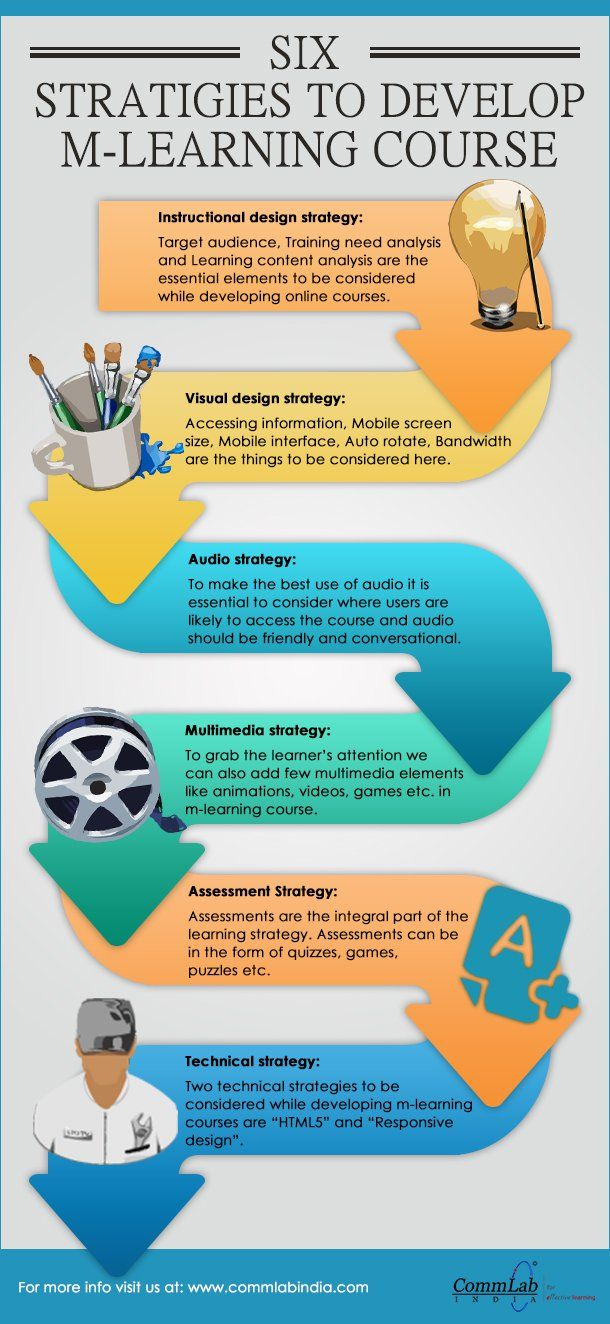 Developing A Good Mobile Learning Course Infographic Learning Courses Interactive Learning Mobile Learning
