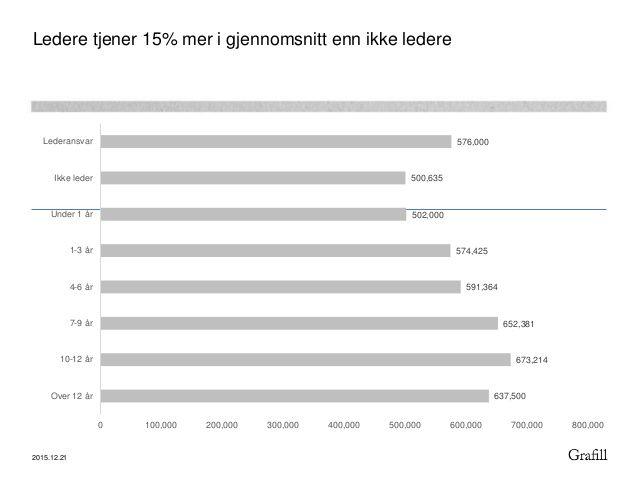 Grafill og IxDA Oslos lønnsundersøkelse for 2015