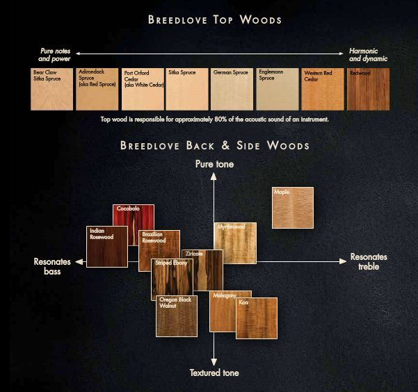 Now that I recently upgraded my acoustic guitar, the top soundboard wood is Sitka Spruce and the back and side woods are Cocobolo (Mexican Rosewood).  Apologies as the contents of this post will be…