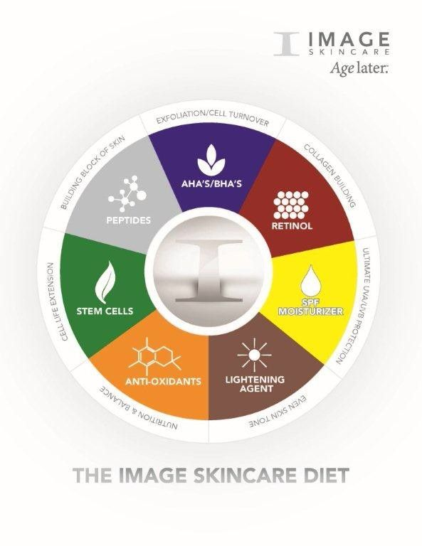 The Skincare Diet by Image Skincare.