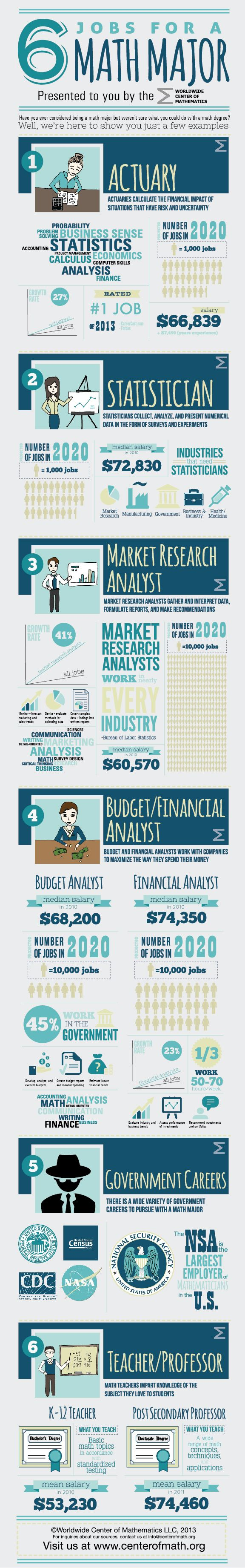 6 Jobs You Can Get With A Math Degree - I hate extra long pins...but this is worth it.