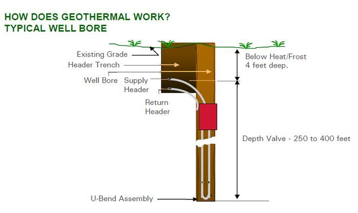 Ground Source Geothermal Heating And Cooling Sustainable And Affordable Energy For Arizona And The U S New Build With Images Geothermal Heating Geothermal Geothermal Energy