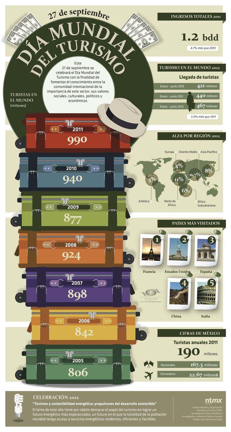 Los países más visitados del Mundo #infografia #infographic #tourism