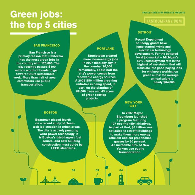 Here's the 5 top cities with jobs...don't want to live in any of them...then create your own Green Job.   The only thing stopping you is you!
