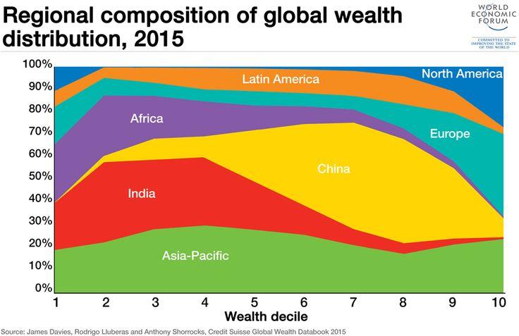 regional-wealth-distribution