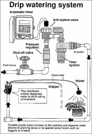 This system allows you to control exactly how much water will be dispensed, and the water never hits the blossoms of flowers. The conversion takes about 10 minutes. Replace the sprinkler head of your