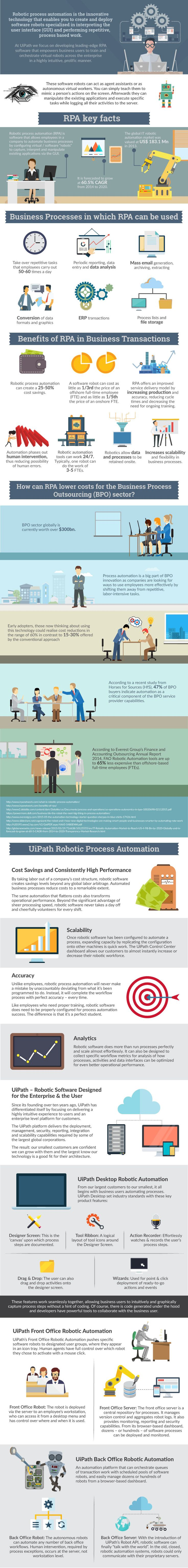 The Robotic Process Automation Infographic explores RPA Key Facts, business processes in which RPA can be used, benefits of RPA in business transactions and how it can lower costs for the BPO industry. It also showcases some of the most common scenarios for software automation: the desktop robotic automation, the front office robotic automation and the back office robotic automation. #infographics