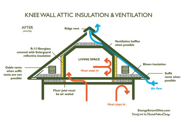 How to insulate and ventilate knee wall attics - the after diagram with improvements from Energy Smart Home Performance in Cleveland Ohio
