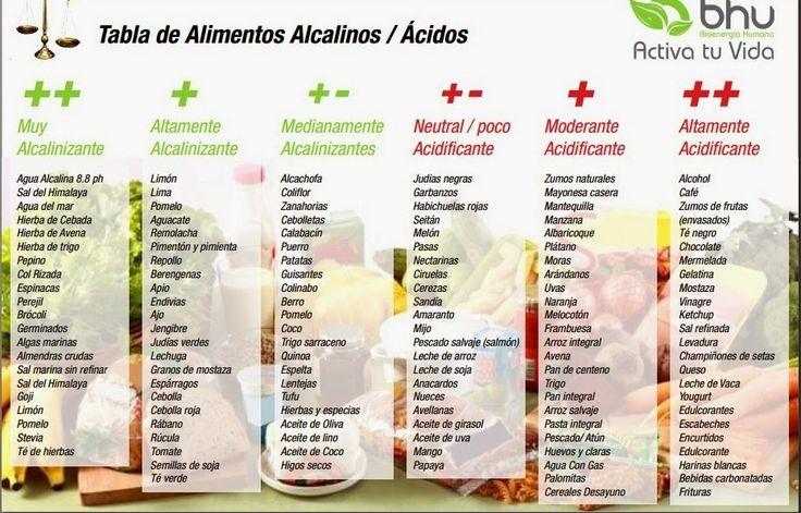 Productos Organicos: Tabla de Alimentos Alcalinos / Acidos