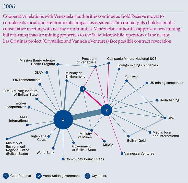 Stakeholder Onion Diagram