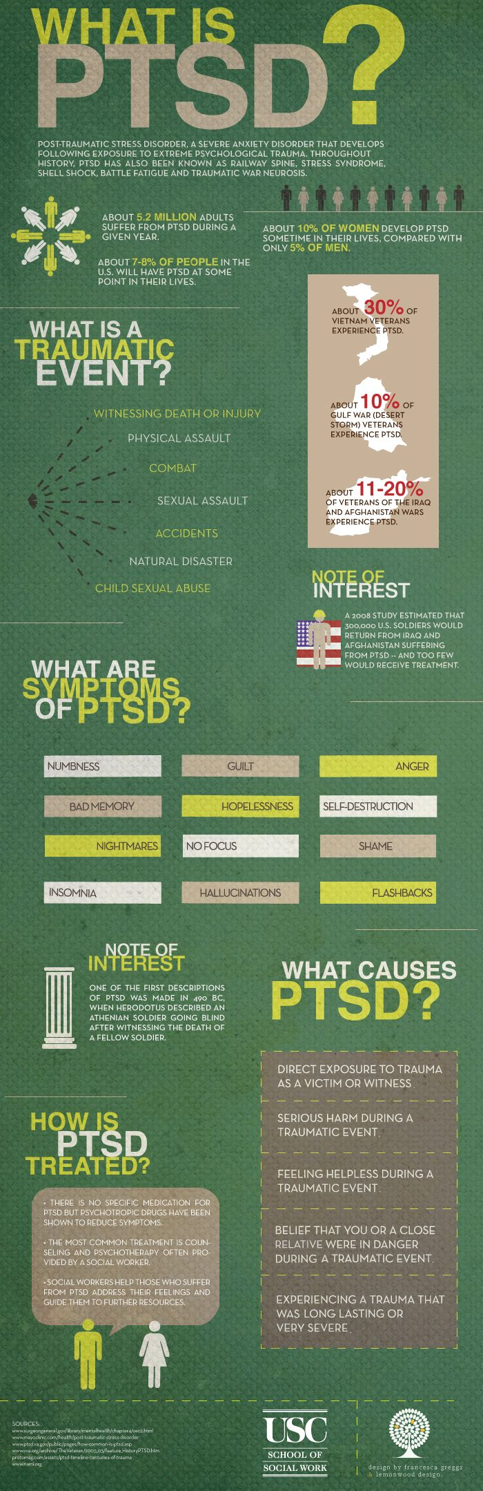 infographic on PTSD