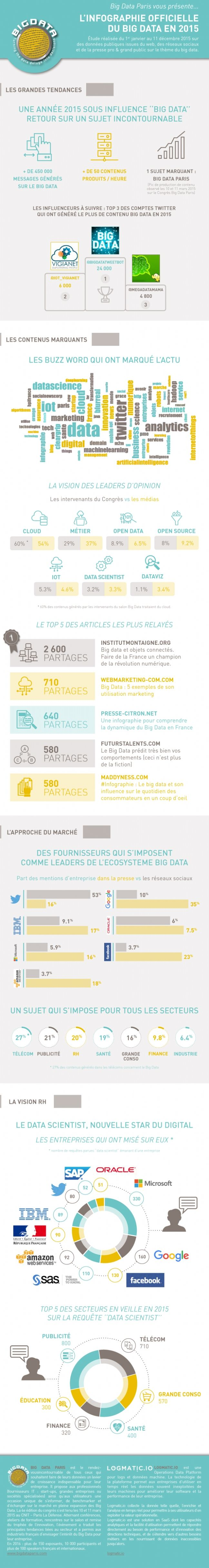 Infographie Big Data : le bilan 2015 (en chiffres)  http://www.e-marketing.fr/Thematique/etudes-1000/Infographies/Big-Data-bilan-2015-chiffres-300314.htm