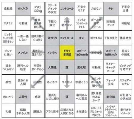 """[베이스볼 비키니]행동하는 오타니… 목표달성 용지엔 """"책 읽자"""" : 뉴스 : 동아닷컴"""