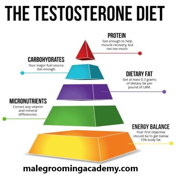The Testosterone Diet #fitness #health #food #bodybuilding #business #love #art #quote