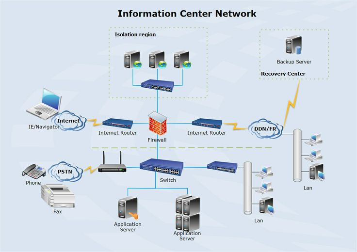 The Example Information Center Network Diagram Is Also A Network