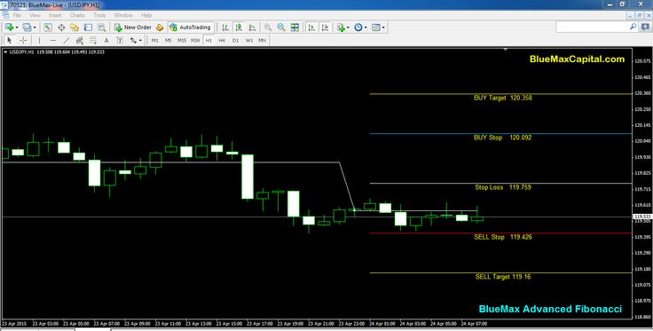 At present time USDJPY near to our advanced Fibonacci sell Stop Line 119.426. So we expect here perfect sell Trend. When the market reaches 119.426 we can conform once again our sell point.  Also today New York session time if USDJPY crossed our given sell Stop 119.426 means it will reach the Sell Target point 119.16 sure. Here we recommend to maintaining the stop loss value 119.759 to avoid any huger losses suppose market taken reverse order means.