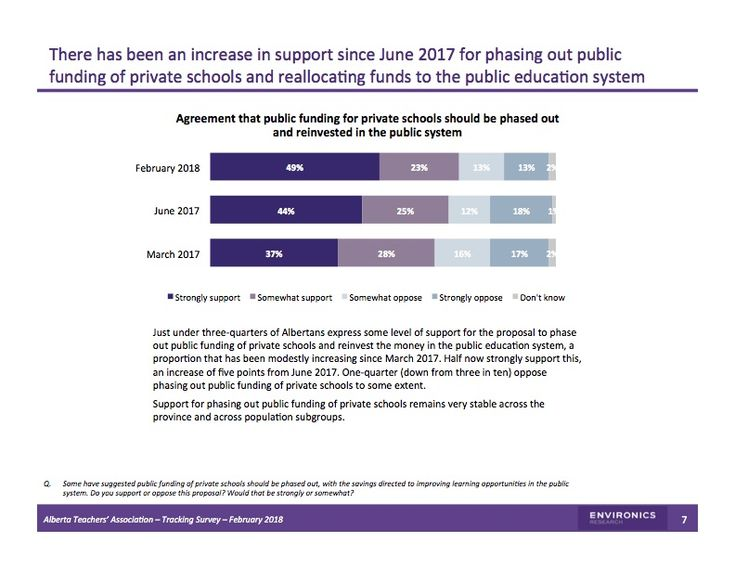 At 75%, support for defunding private schools is as high as support for pipelines