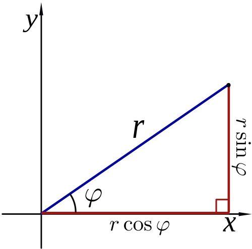 Polar coordinate system - Wikipedia